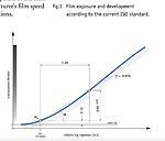 Click image for larger version.  Name:ISO film speed curve.jpg Views:4 Size:32.1 KB ID:217149
